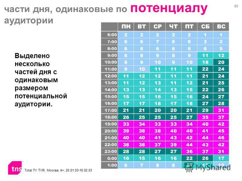 63 В таблице представлен размер потенциальной аудитории по дням недели и времени суток Total TV TVR, Москва, 4+, 20.01.03-16.02.03 части дня, одинаковые по потенциалу аудитории Выделено несколько частей дня с одинаковым размером потенциальной аудитор