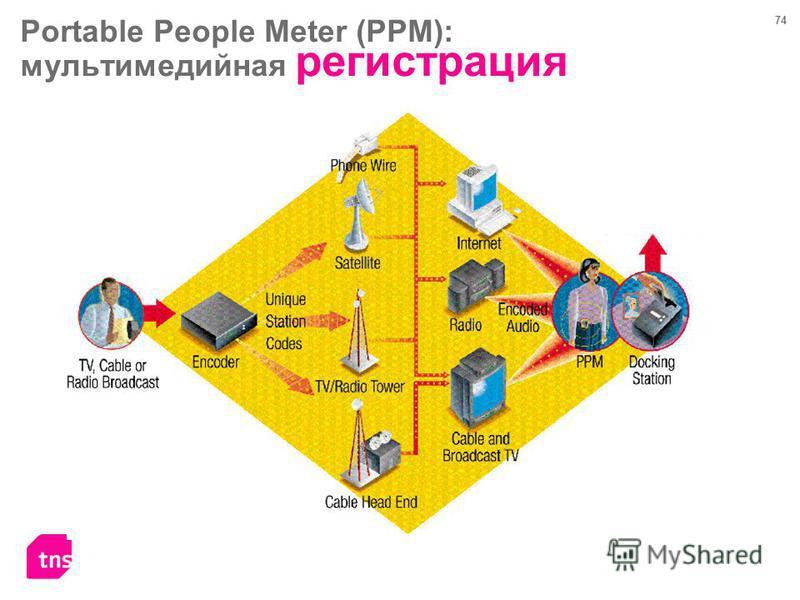 74 Portable People Meter (PPM): мультимедийная регистрация