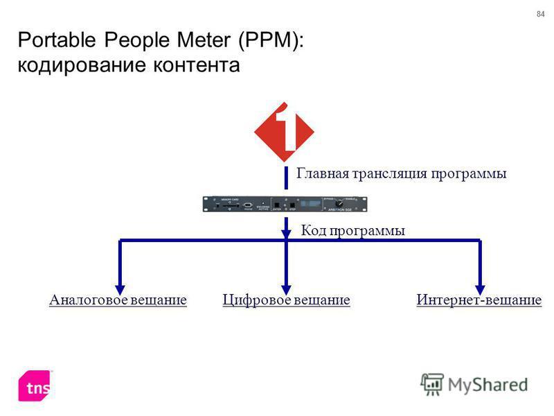 84 Portable People Meter (PPM): кодирование контента Главная трансляция программы Интернет-вещание Код программы Цифровое вещание Аналоговое вещание