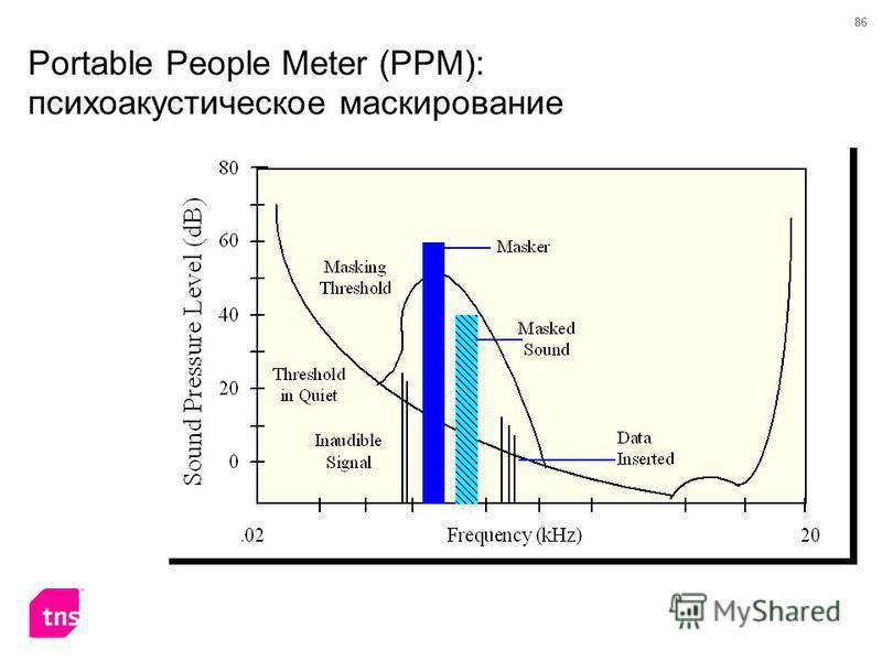 86 Portable People Meter (PPM): психоакустическое маскирование