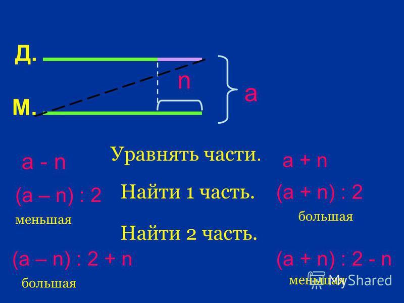 М. Д. а n Уравнять части. а - n Найти 1 часть. (а – n) : 2 меньшая Найти 2 часть. (а – n) : 2 + n большая а + n (а + n) : 2 (а + n) : 2 - n меньшая большая