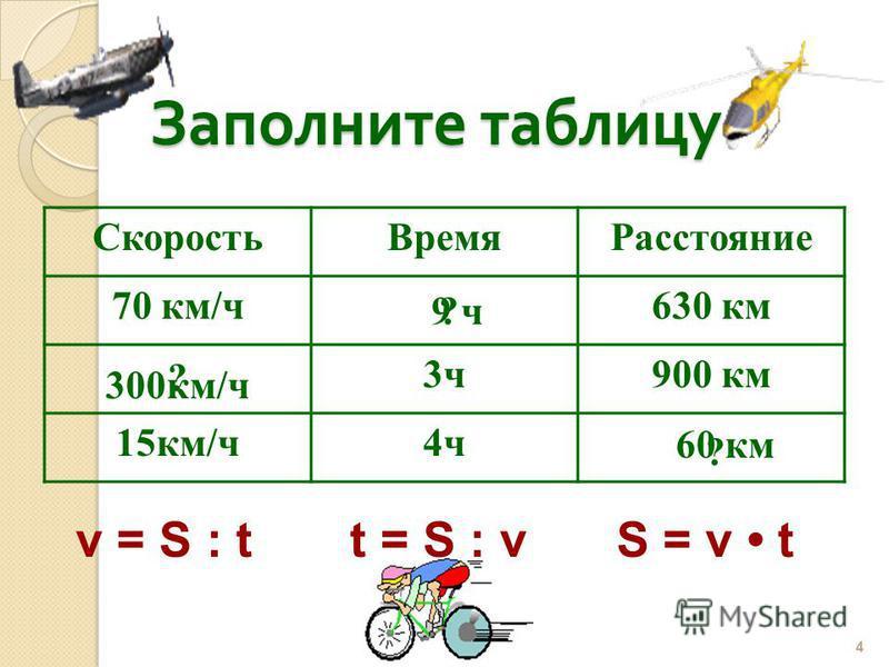 Заполните таблицу Скорость ВремяРасстояние 70 км/ч 630 км 3 ч 900 км 15 км/ч 4 ч 4 v = S : tt = S : vS = v t 9 ч 300 км/ч 60 км ? ? ?