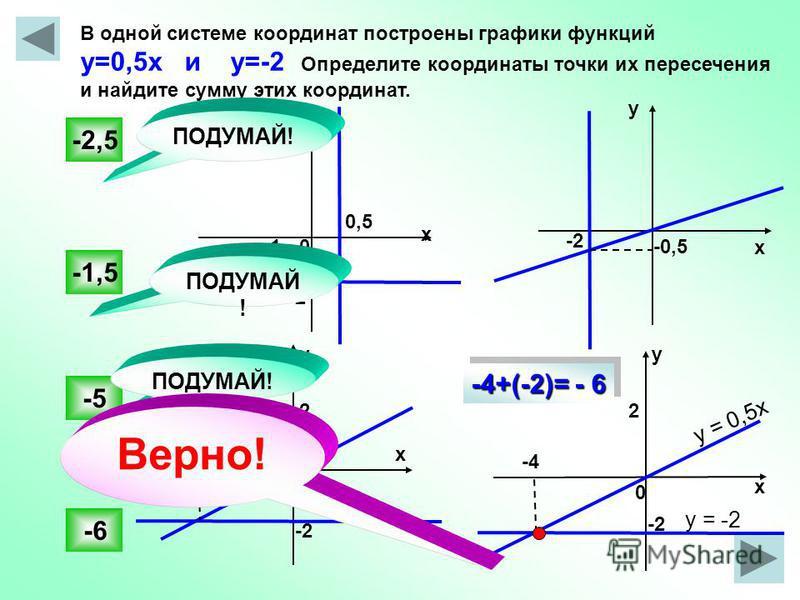 -2 В одной системе координат построены графики функций у=0,5 х и у=-2 Определите координаты точки их пересечения и найдите сумму этих координат. -6 -1,5 -5 -2,5 -0,50 х у у х х х у 0 0 0,5 -2 22 -4 ПОДУМАЙ! у = 0,5 х у = -2 -2 -3 -2 Верно! -4+(-2)= -