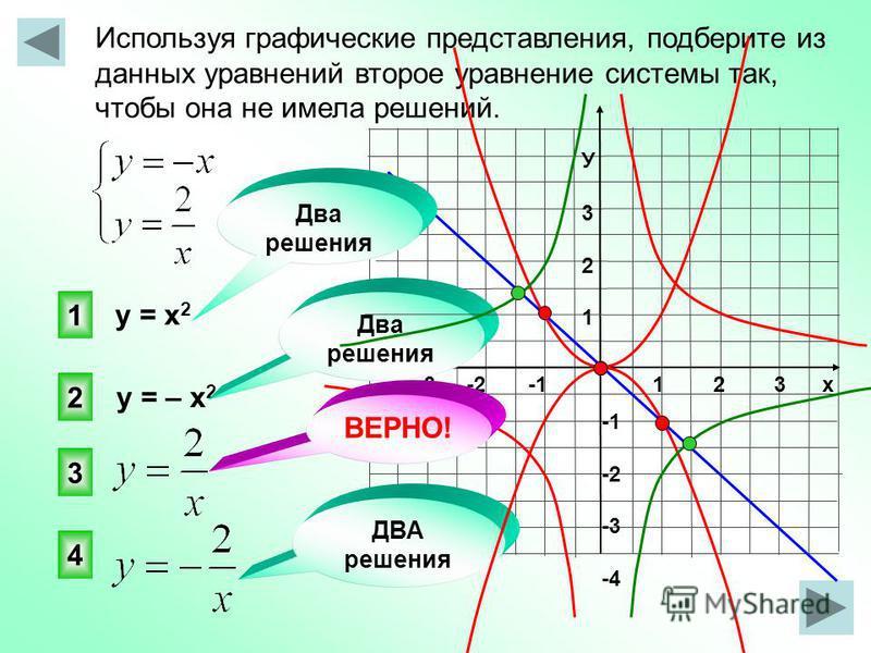 Используя графические представления, подберите из данных уравнений второе уравнение системы так, чтобы она не имела решений. 1 2 3 х -3 -2 -1 У321У321 -2 -3 -4 3 1 2 4 ДВА решения у = х 2 у = – х 2 Два решения ВЕРНО!