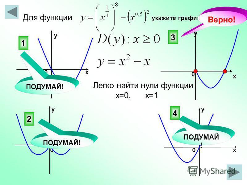 Для функции укажите график. 3 4 2 1 Верно! 0 0 х у у х х х у 00 ПОДУМАЙ ! Легко найти нули функции х=0, х=1