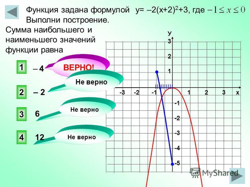 -2 -3 -4 -5 Функция задана формулой y= –2(x+2) 2 +3, где Выполни построение. Сумма наибольшего и наименьшего значений функции равна 1 2 3 х -3 -2 -1 У321У321 1 3 2 4 Не верно – 4– 4 – 2 Не верно ВЕРНО! Не верно IIIIIIIIII 6 12