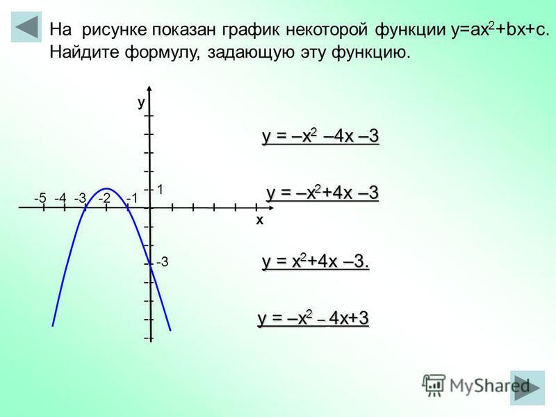 -- I I I I I х у На рисунке показан график некоторой функции y=ax 2 +bx+c. Найдите формулу, задающую эту функцию. у = –х 2 +4 х –3 у = х 2 +4 х –3. у = –х 2 –4 х –3 у = –х 2 – 4 х+3 -5 -4 -3 -2 -1 1 -3