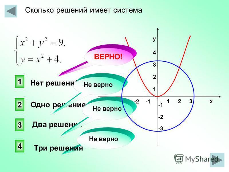 Сколько решений имеет система 1 2 3 х -3 -2 -1 у 4321 у 4321 -2 -3 1 3 2 4 Не верно Нет решений Одно решение Два решения Три решения Не верно ВЕРНО!
