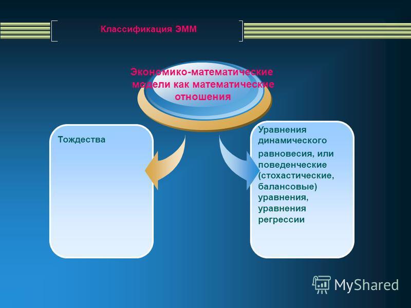 Классификация ЭММ Экономико-математические модели как математические отношения Тождества Уравнения динамического равновесия, или поведенческие (стохастические, балансовые) уравнения, уравнения регрессии