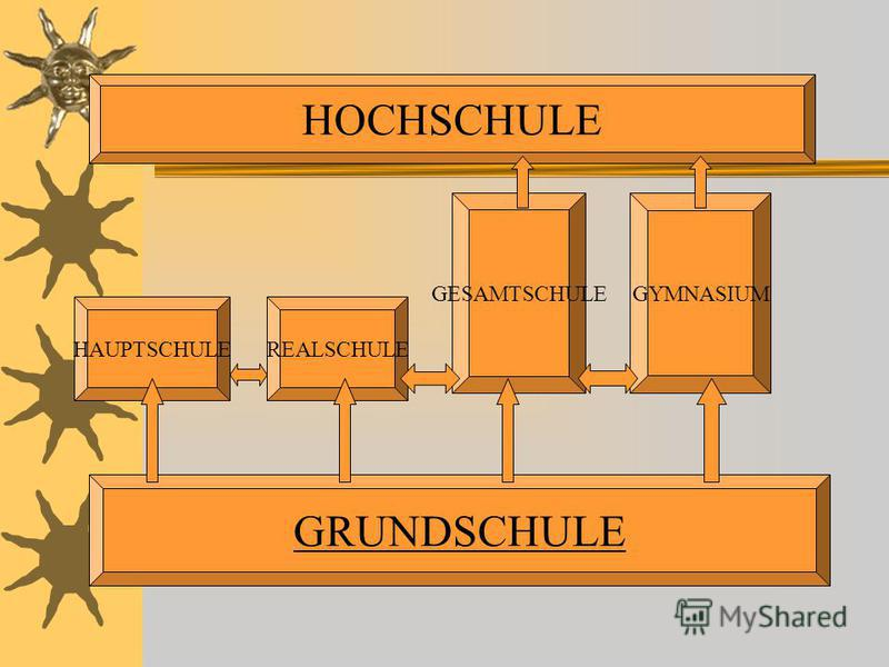 HAUPTSCHULEREALSCHULE GESAMTSCHULEGYMNASIUM GRUNDSCHULE HOCHSCHULE