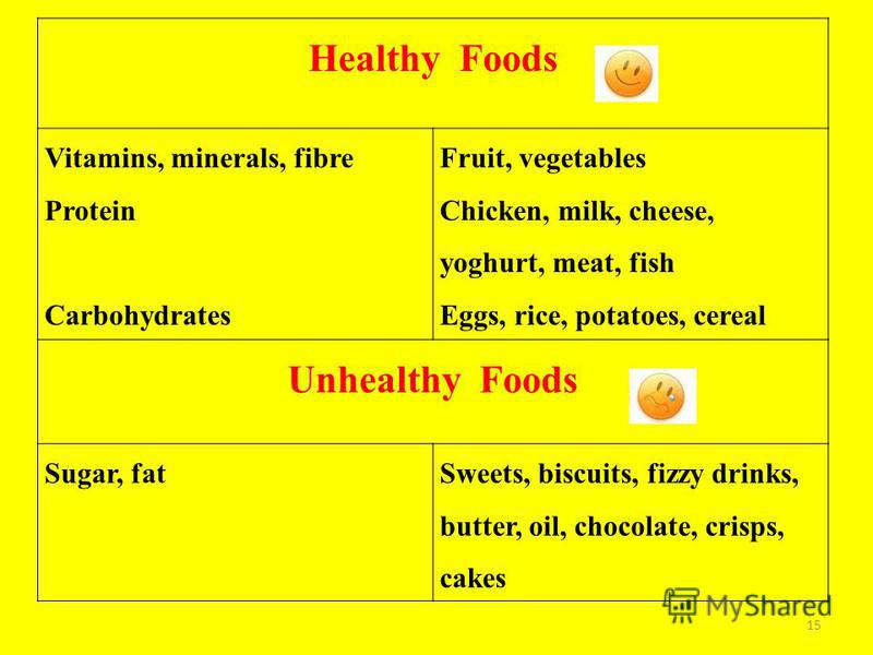 15 Healthy Foods Vitamins, minerals, fibre Protein Carbohydrates Fruit, vegetables Chicken, milk, cheese, yoghurt, meat, fish Eggs, rice, potatoes, cereal Unhealthy Foods Sugar, fatSweets, biscuits, fizzy drinks, butter, oil, chocolate, crisps, cakes