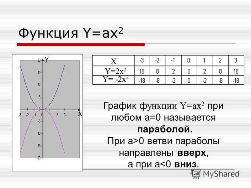 Функция Y=ax 2 X Y=2x 2 Y= -2x 2 у x График функции Y=ax 2 при любом а=0 называется параболой. При а>0 ветви параболы направлены вверх, а при а<0 вниз.