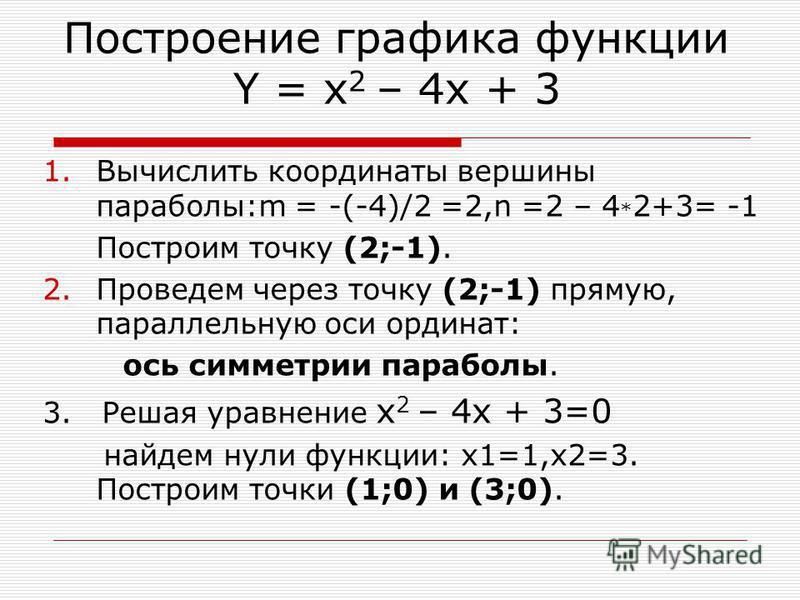 Построение графика функции Y = x 2 – 4 х + 3 1. Вычислить координаты вершины параболы:m = -(-4)/2 =2,n =2 – 4 * 2+3= -1 Построим точку (2;-1). 2. Проведем через точку (2;-1) прямую, параллельную оси ординат: ось симметрии параболы. 3. Решая уравнение