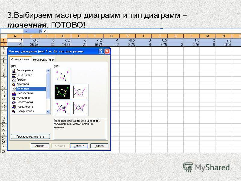 3. Выбираем мастер диаграмм и тип диаграмм – точечная. ГОТОВО!