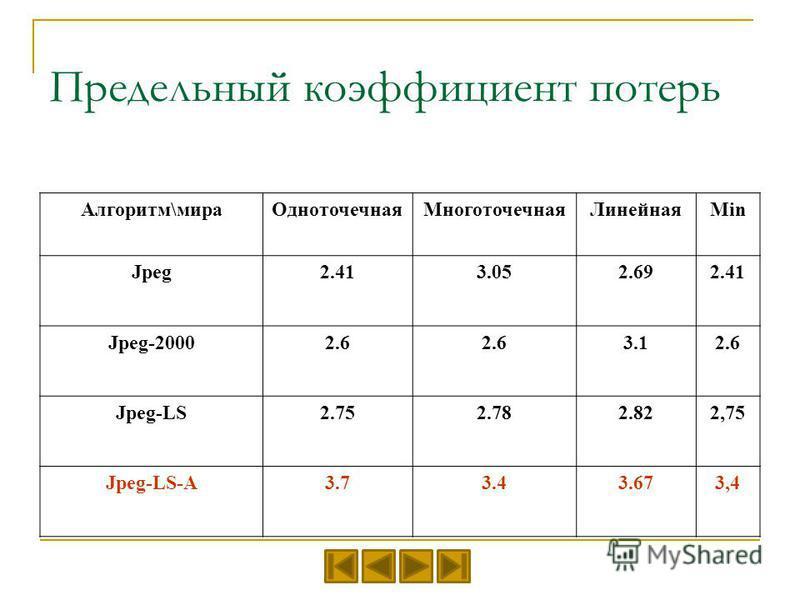 Предельный коэффициент потерь Алгоритм\мира ОдноточечнаяМноготочечная ЛинейнаяMin Jpeg2.413.052.692.41 Jpeg-20002.6 3.12.6 Jpeg-LS2.752.782.822,75 Jpeg-LS-A3.73.43.673,4
