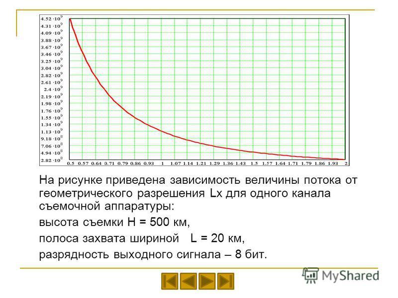 На рисунке приведена зависимость величины потока от геометрического разрешения Lx для одного канала съемочной аппаратуры: высота съемки Н = 500 км, полоса захвата шириной L = 20 км, разрядность выходного сигнала – 8 бит.