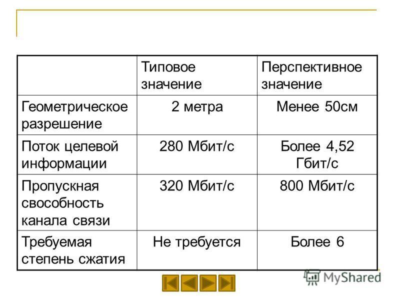 Типовое значение Перспективное значение Геометрическое разрешение 2 метра Менее 50 см Поток целевой информации 280 Мбит/с Более 4,52 Гбит/с Пропускная способность канала связи 320 Мбит/с 800 Мбит/с Требуемая степень сжатия Не требуется Более 6