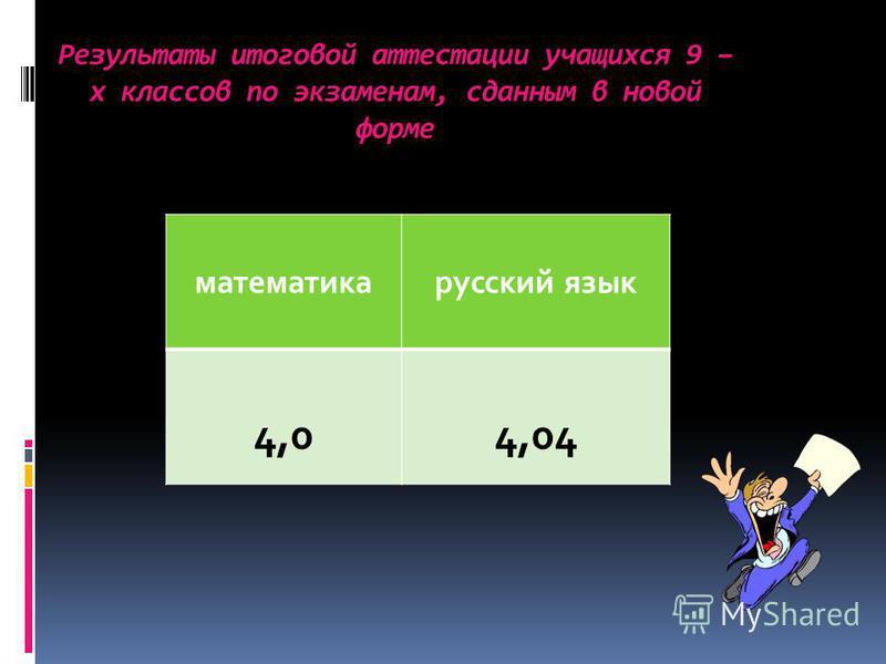 Результаты итоговой аттестации учащихся 9 – х классов по экзаменам, сданным в новой форме математика русский язык 4,04,04