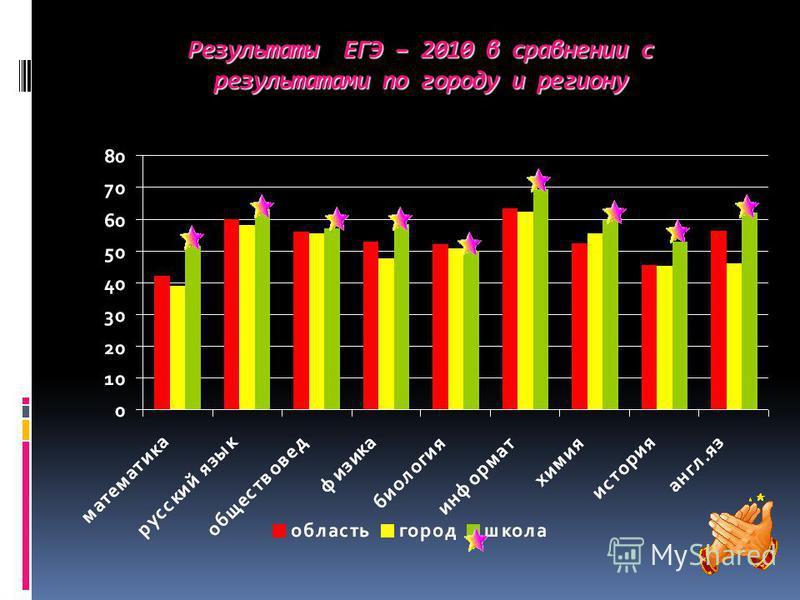 Результаты ЕГЭ – 2010 в сравнении с результатами по городу и региону