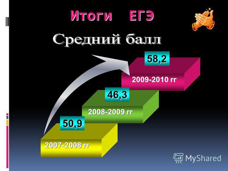 2009-2010 гг 58,2 2008-2009 гг 46,3 Итоги ЕГЭ 2007-2008 гг 50,9