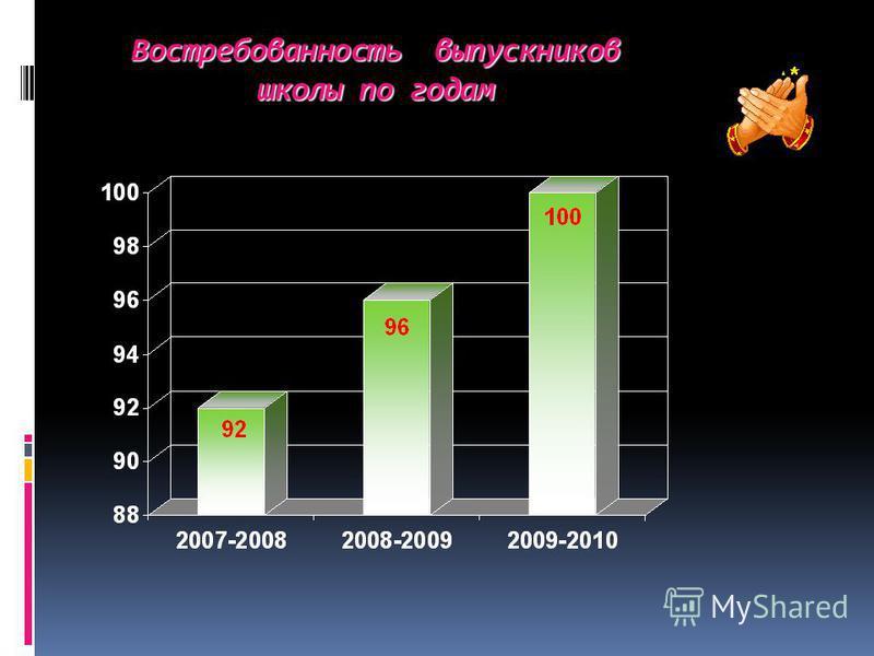 Востребованность выпускников школы по годам