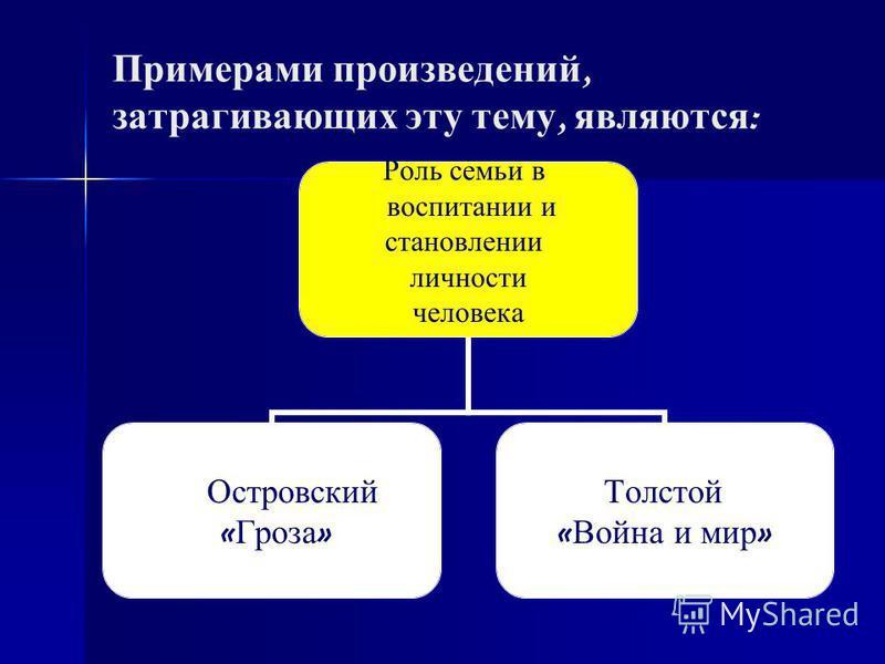 Примерами произведений, затрагивающих эту тему, являются : Роль семьи в воспитании и становлении личности человека Островский « Гроза » Толстой « Война и мир »