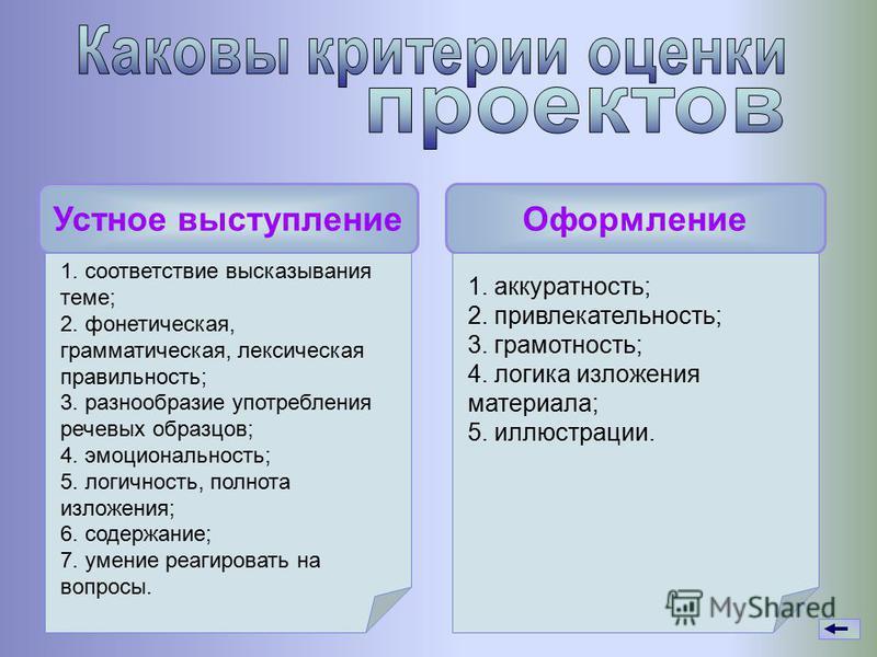 Устное выступление Оформление 1. соответствие высказывания теме; 2. фонетическая, грамматическая, лексическая правильность; 3. разнообразие употребления речевых образцов; 4. эмоциональность; 5. логичность, полнота изложения; 6. содержание; 7. умение
