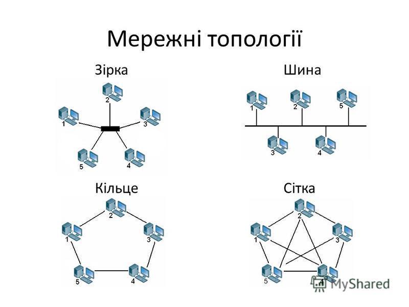 Мережні топології ЗіркаШина КільцеСітка