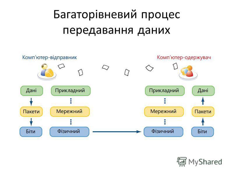 Багаторівневий процес передавання даних
