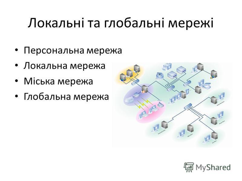 Локальні та глобальні мережі Персональна мережа Локальна мережа Міська мережа Глобальна мережа