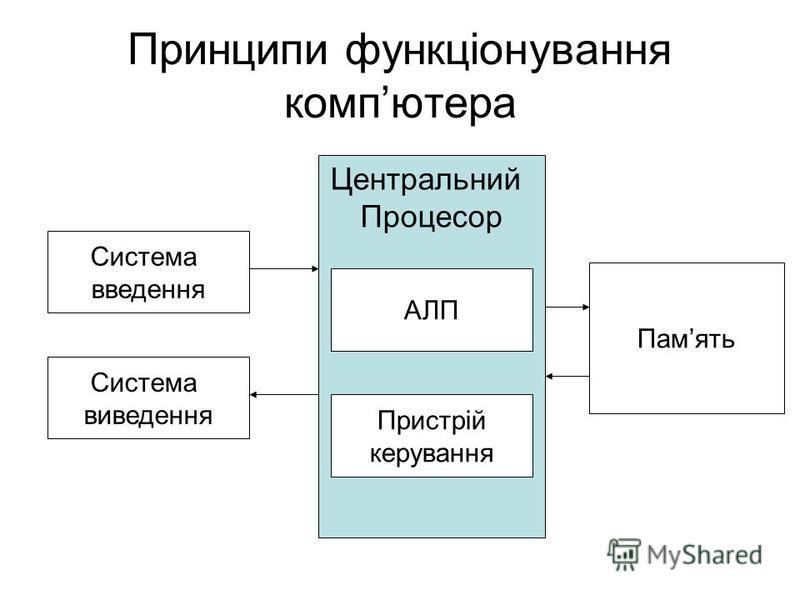 Принципи функціонування компютера Центральний Процесор Система введення АЛП Система виведення Память Пристрій керування