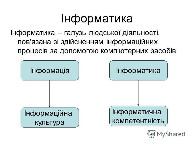 Інформатика Інформатика – галузь людської діяльності, пов'язана зі здійсненням інформаційних процесів за допомогою компютерних засобів ІнформаціяІнформатика Інформаційна культура Інформатична компетентність