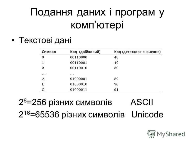 Подання даних і програм у компютері Текстові дані 2 8 =256 різних символів ASCII 2 16 =65536 різних символів Unicode