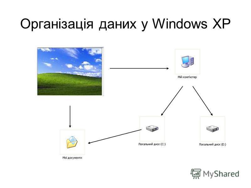 Організація даних у Windows XP