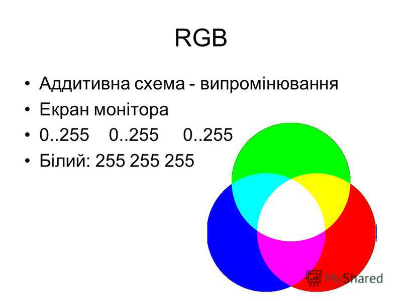 RGB Аддитивна схема - випромінювання Екран монітора 0..255 0..255 0..255 Білий: 255 255 255