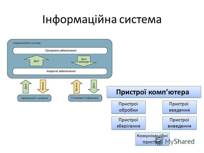 Інформаційна система Пристрої компютера Пристрої обробки Пристрої обробки Пристрої зберігання Пристрої зберігання Пристрої введення Пристрої введення Пристрої виведення Пристрої виведення Комунікаційні пристрої Комунікаційні пристрої