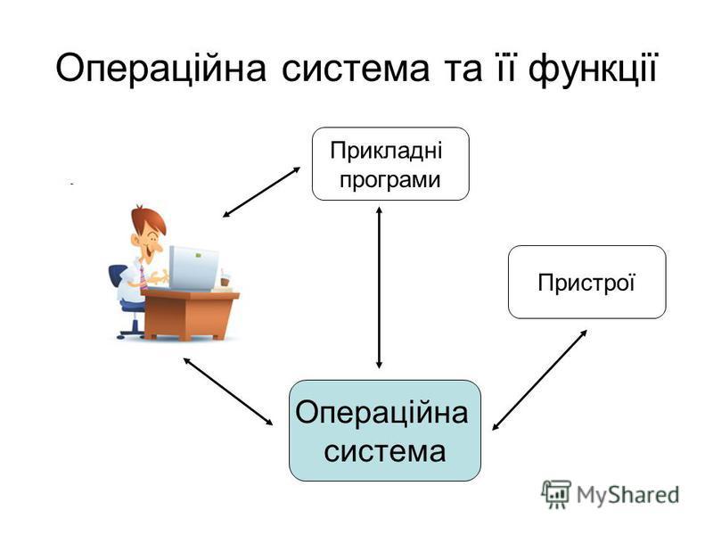 Операційна система та її функції Операційна система Прикладні програми Пристрої