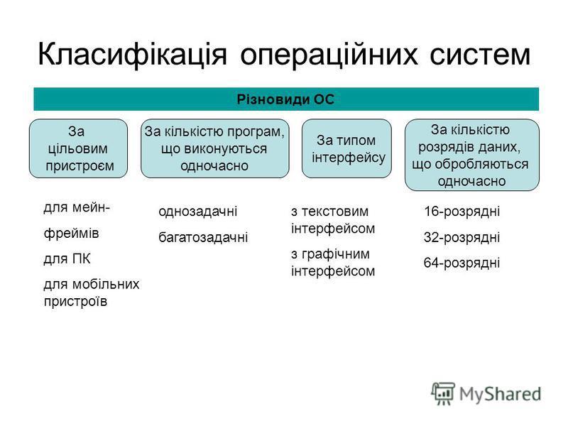 Класифікація операційних систем Різновиди ОС За цільовим пристроєм За кількістю програм, що виконуються одночасно За типом інтерфейсу для мейн- фреймів для ПК для мобільних пристроїв За кількістю розрядів даних, що обробляються одночасно однозадачні
