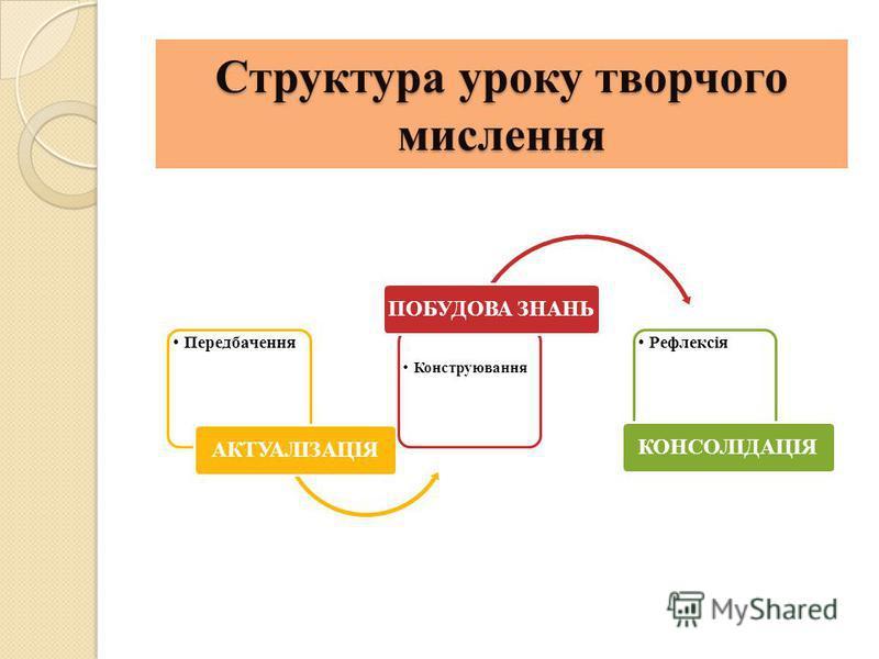 Структура уроку творчого мислення Передбачення АКТУАЛІЗАЦІЯ Конструювання ПОБУДОВА ЗНАНЬ Рефлексія КОНСОЛІДАЦІЯ