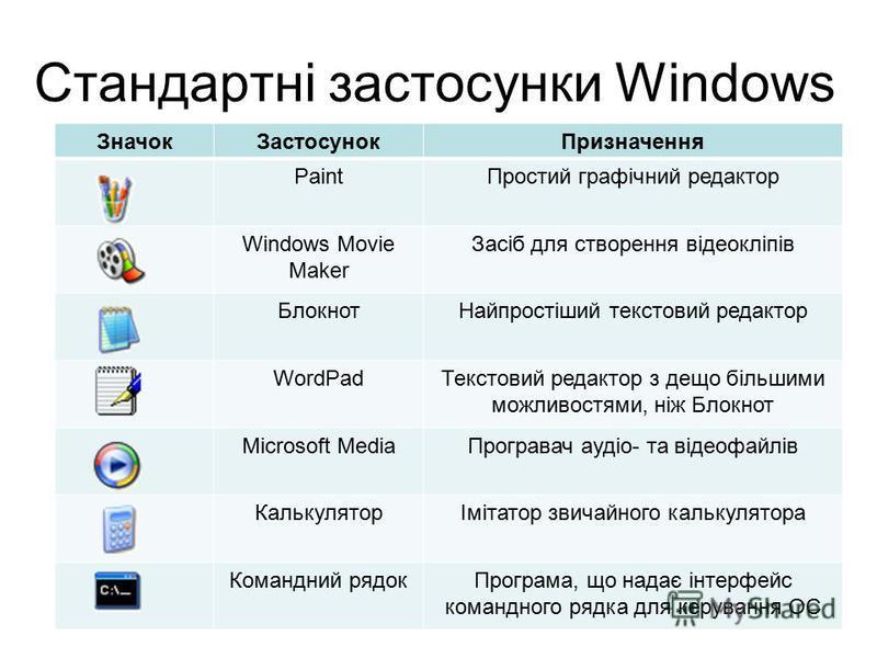 Стандартні застосунки Windows ЗначокЗастосунокПризначення PaintПростий графічний редактор Windows Movie Maker Засіб для створення відеокліпів БлокнотНайпростіший текстовий редактор WordPadТекстовий редактор з дещо більшими можливостями, ніж Блокнот M