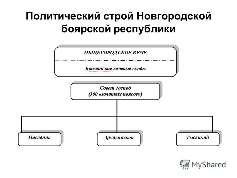 Политический строй Новгородской боярской республики