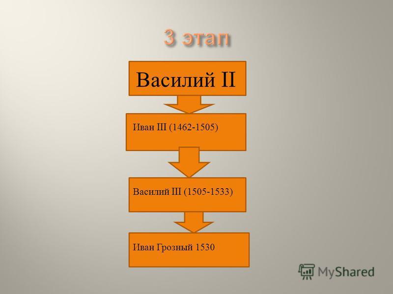 Василий II Иван III (1462-1505) Василий III (1505-1533) Иван Грозный 1530