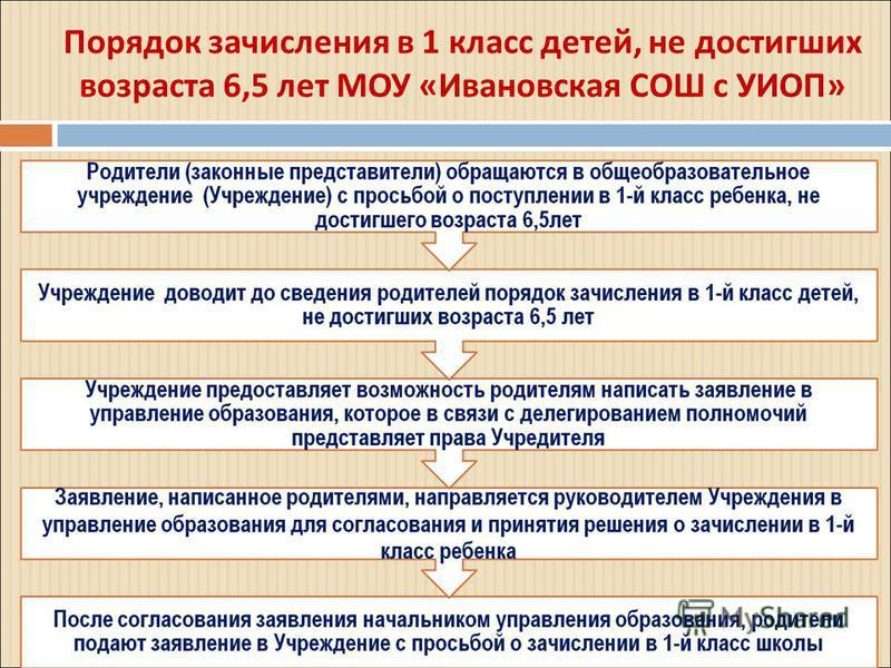 Порядок зачисления в 1 класс детей, не достигших возраста 6,5 лет МОУ «Ивановская СОШ с УИОП»