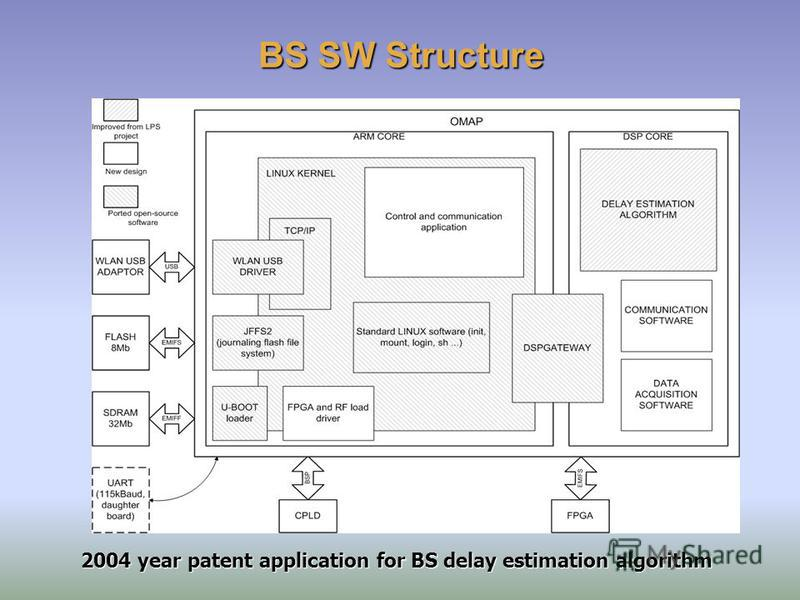 BS SW Structure 2004 year patent application for BS delay estimation algorithm