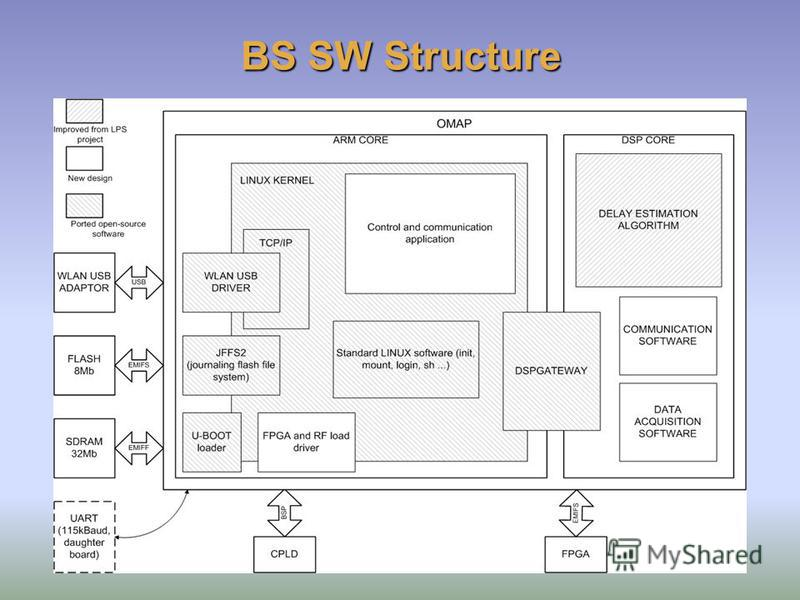 BS SW Structure
