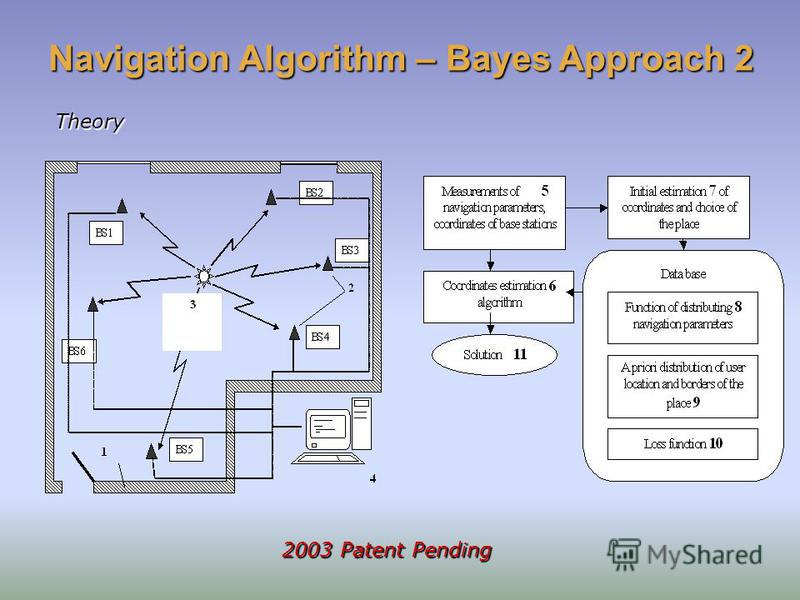 Navigation Algorithm – Bayes Approach 2 Theory 2003 Patent Pending