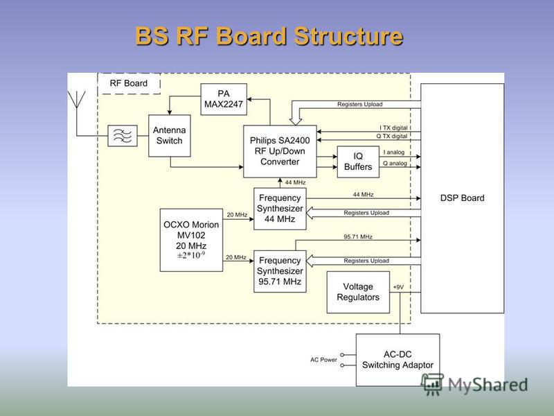 BS RF Board Structure