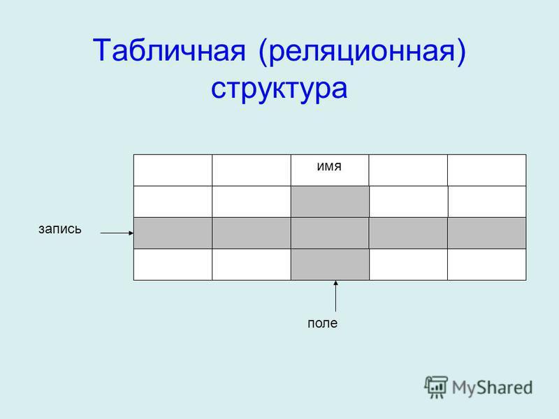 Табличная (реляционная) структура поле имя запись