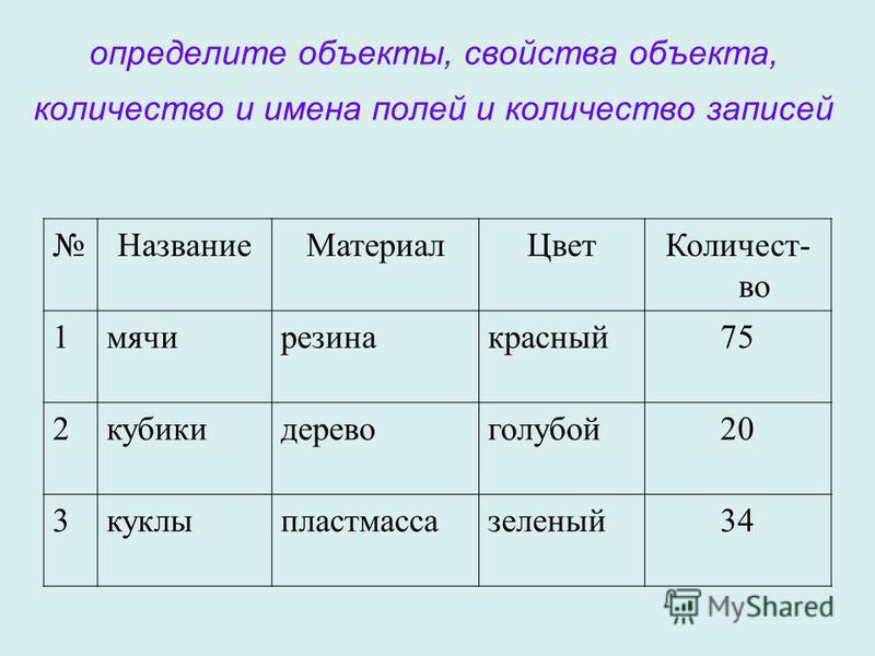 определите объекты, свойства объекта, количество и имена полей и количество записей Название МатериалЦвет Количест- во 1 мячирезинакрасный 75 2 кубикидеревоголубой 20 3 куклыпластмассазеленый 34