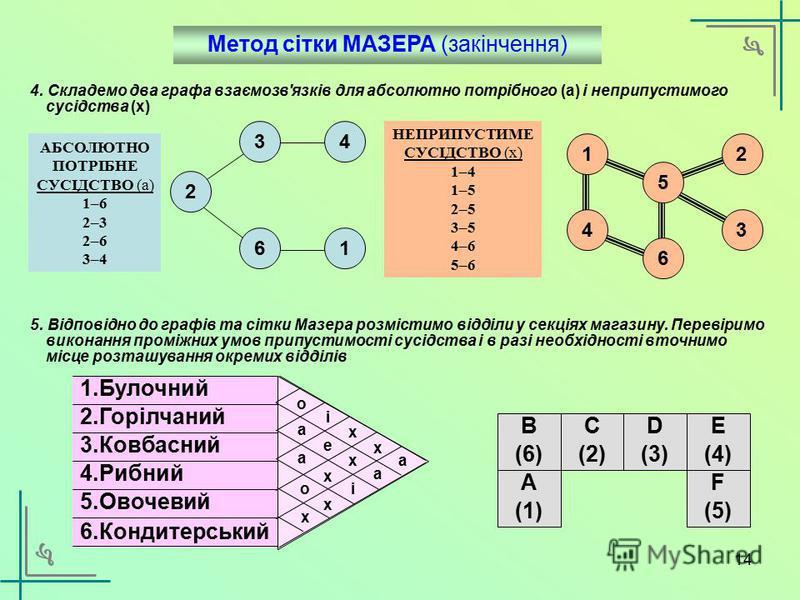 13 Метод сітки МАЗЕРА (Muther) 1.Булочний 2.Горілчаний 3.Ковбасний 4.Рибний 5.Овочевий 6.Кондитерський a Сусідство відділів: а – абсолютно потрібно е – конче важливо i – важливо o – не має значення u – небажано x – неприпустимо x x x i o a e a a x o